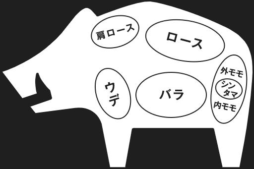 猪精肉部位